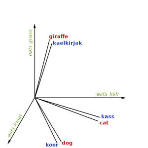 vector_space_model_multilingual