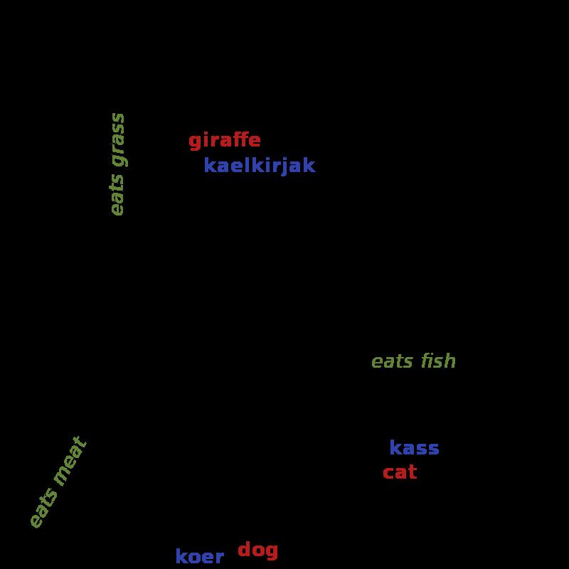LLVM Language Reference Manual  LLVM 7 documentation