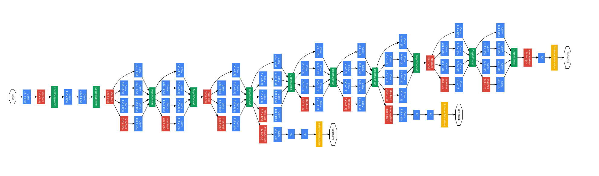 googlenet_diagram