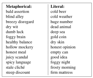 Annotated metaphor examples from Tsvetkov et al. (2014), used in this work.