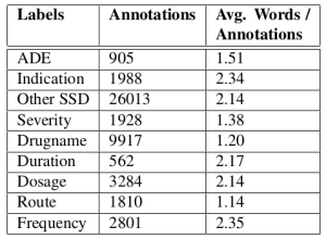 Annotation statistics for the corpus of health records.
