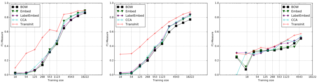 Performance of the proposed model (TransInit) compared to baselines