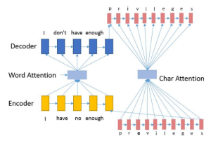 A Nested Attention Neural Hybrid Model for Grammatical Error Correction