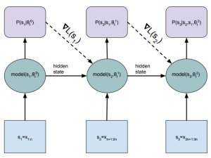 Dynamic Evaluation of Neural Sequence Models