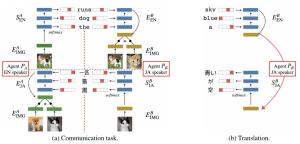 Emergent Translation in Multi-Agent Communication