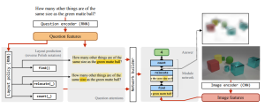 Learning to Reason: End-to-End Module Networks for Visual Question Answering