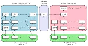 Massive Exploration of Neural Machine Translation Architectures