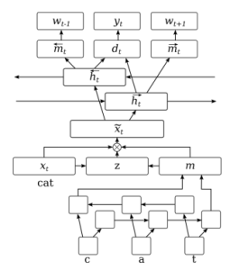 Neural Sequence-Labelling Models for Grammatical Error Correction