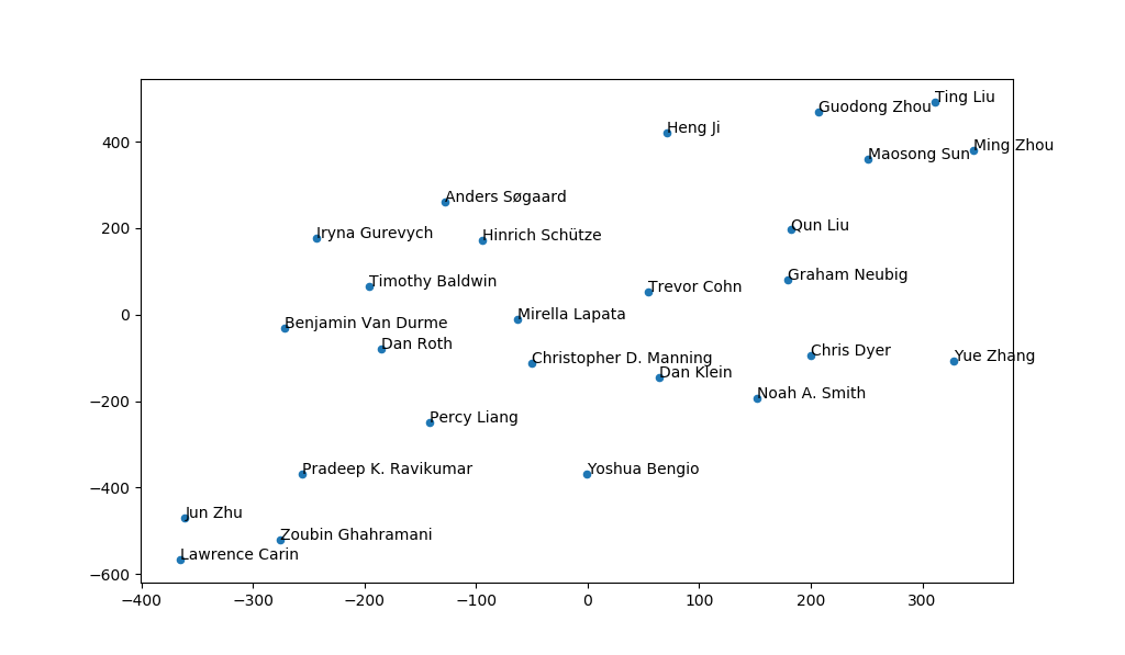 Clustering authors
